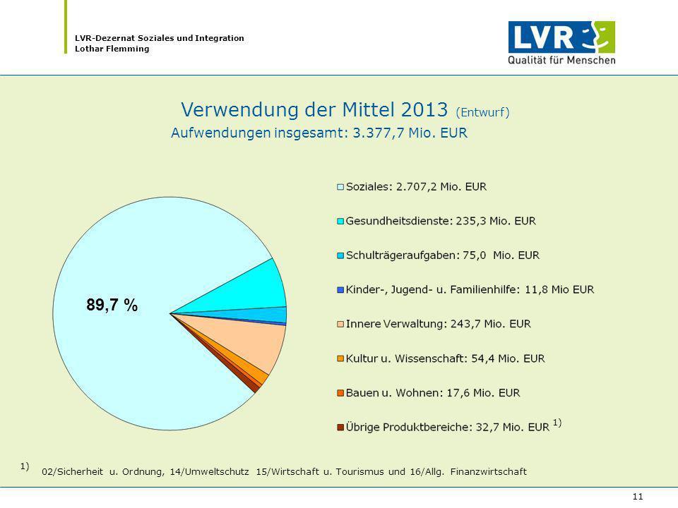 Verwendung der Mittel 2013 (Entwurf)