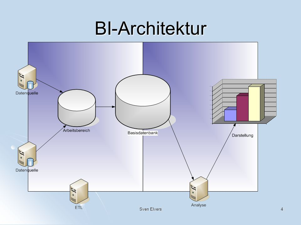BI-Architektur Sven Elvers