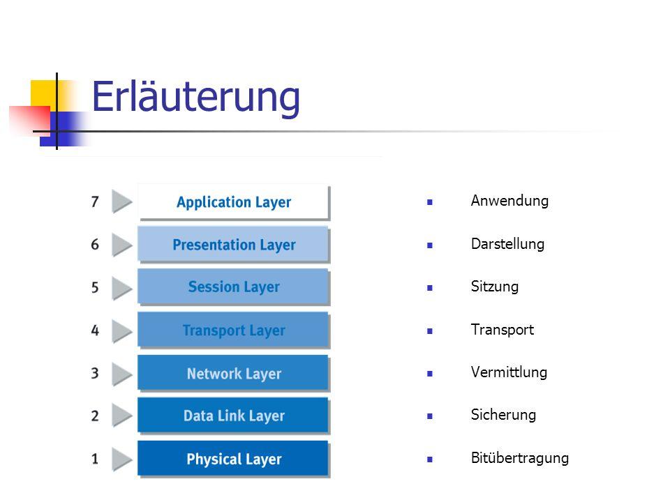 Erläuterung Anwendung Darstellung Sitzung Transport Vermittlung