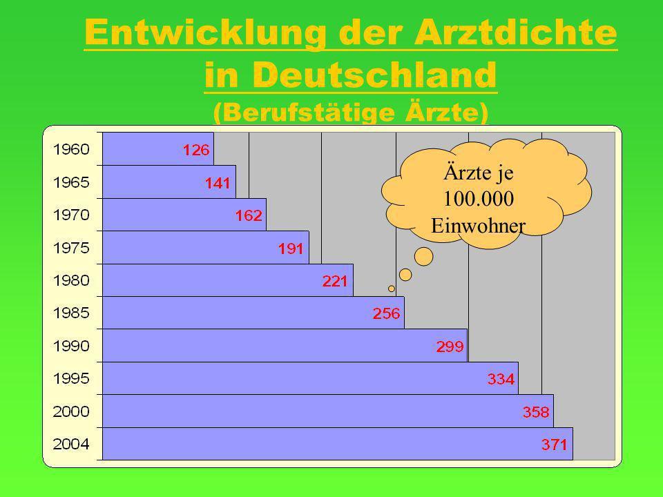 Entwicklung der Arztdichte in Deutschland (Berufstätige Ärzte)