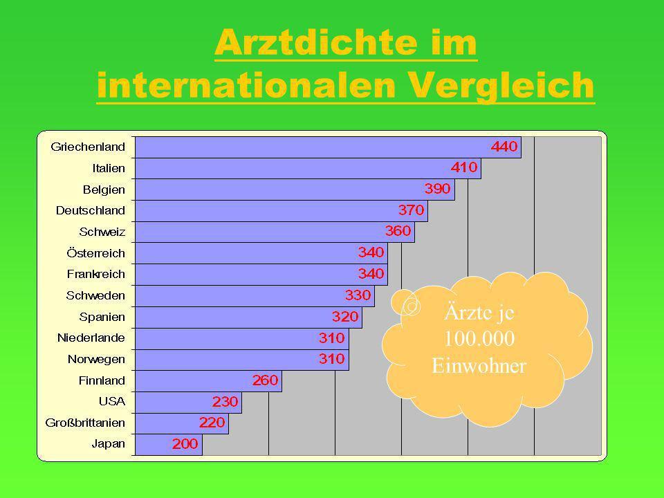 Arztdichte im internationalen Vergleich