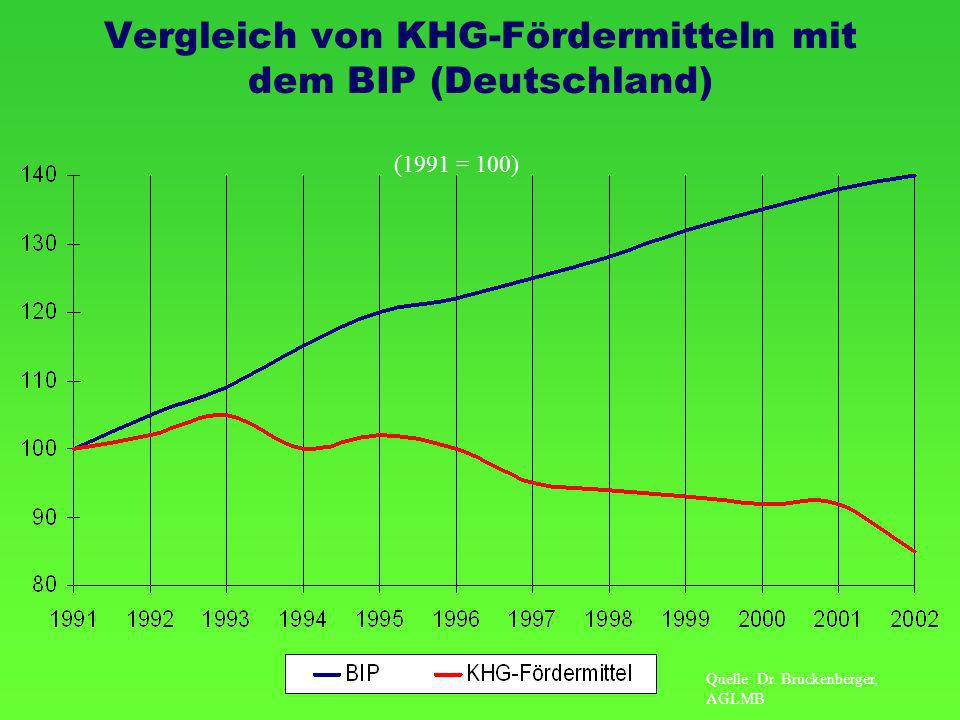Vergleich von KHG-Fördermitteln mit dem BIP (Deutschland)