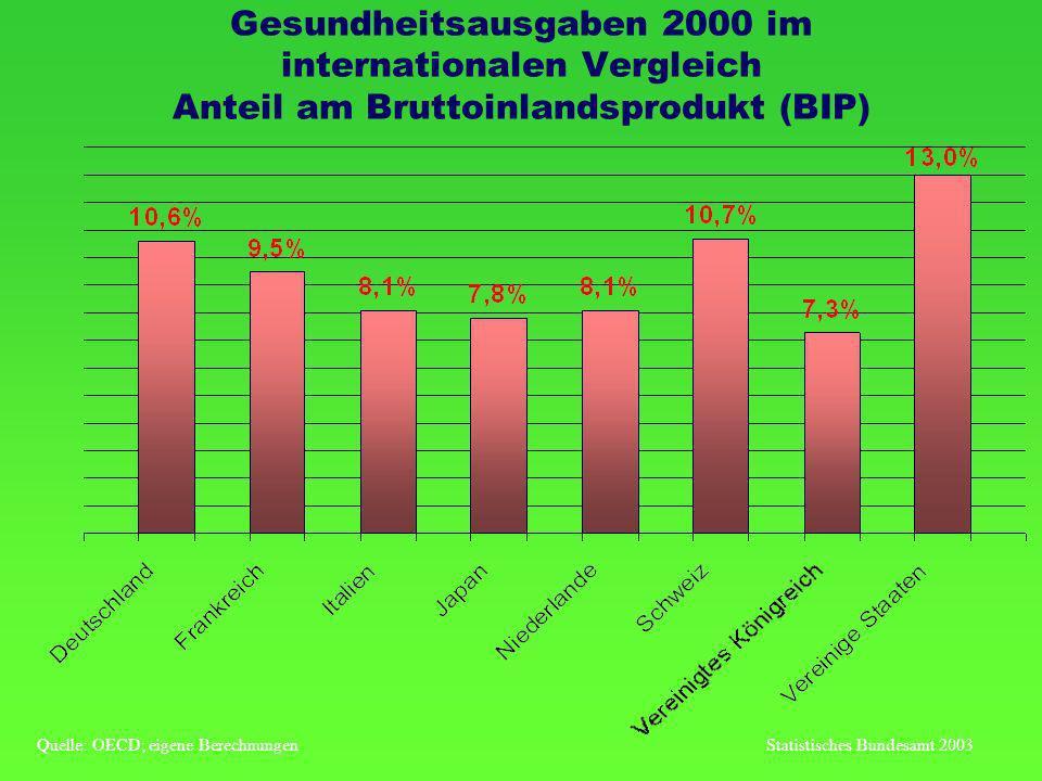 Gesundheitsausgaben 2000 im internationalen Vergleich Anteil am Bruttoinlandsprodukt (BIP)