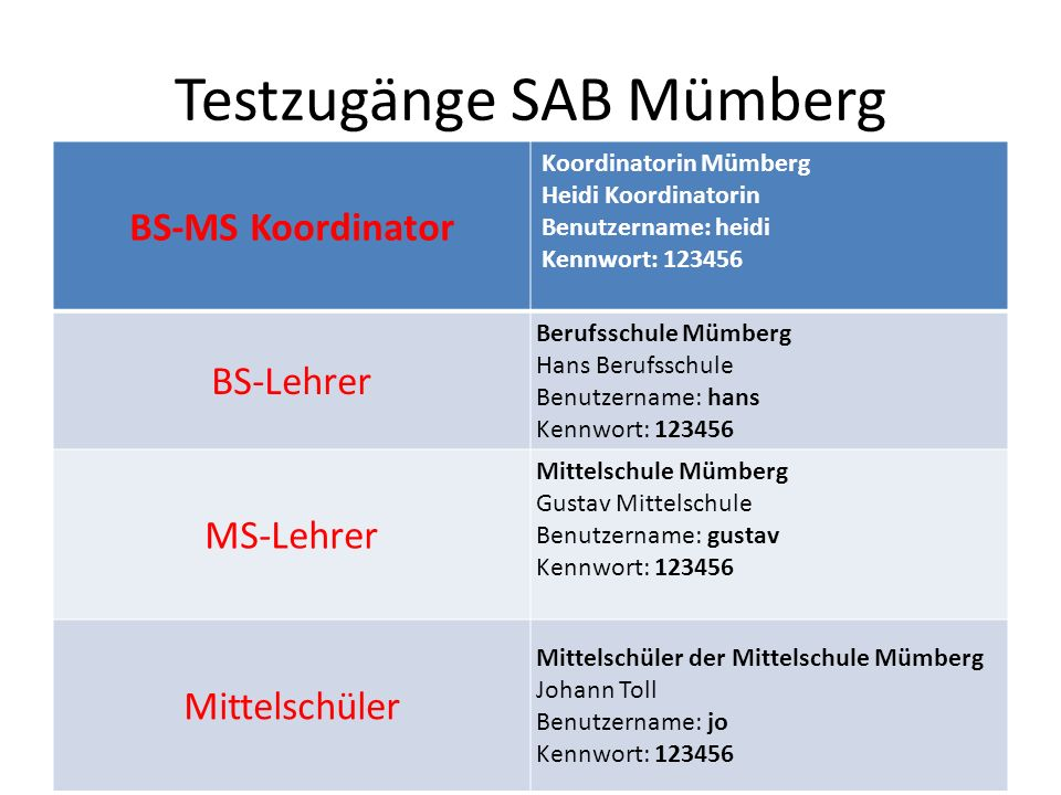 Testzugänge SAB Mümberg