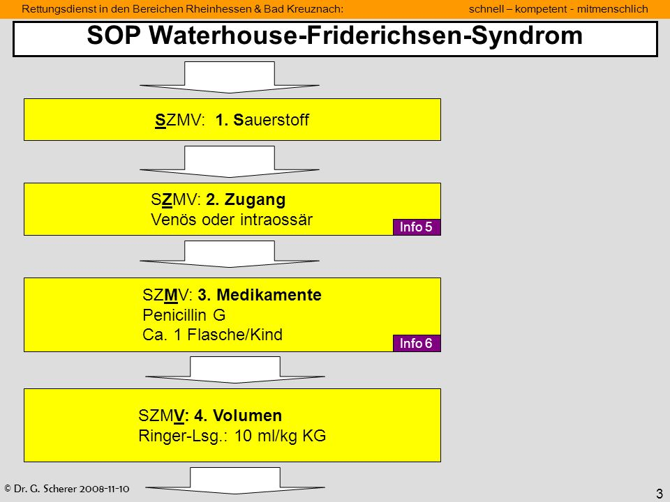 SOP Waterhouse-Friderichsen-Syndrom