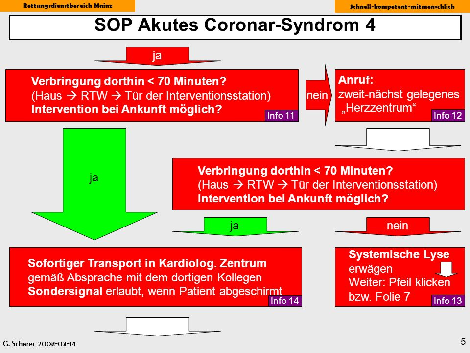 SOP Akutes Coronar-Syndrom 4