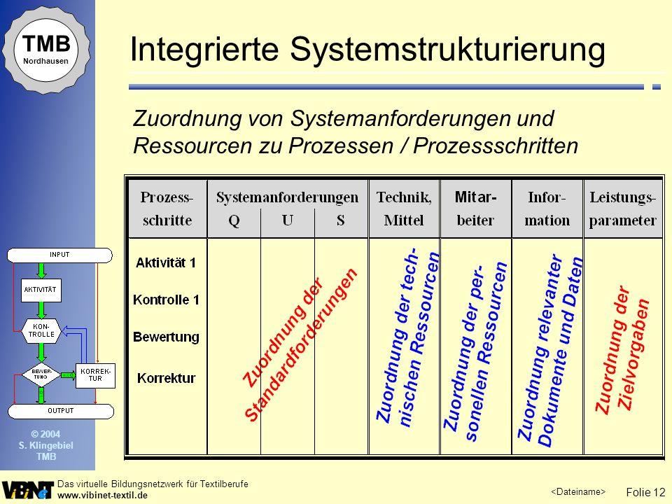 Integrierte Systemstrukturierung