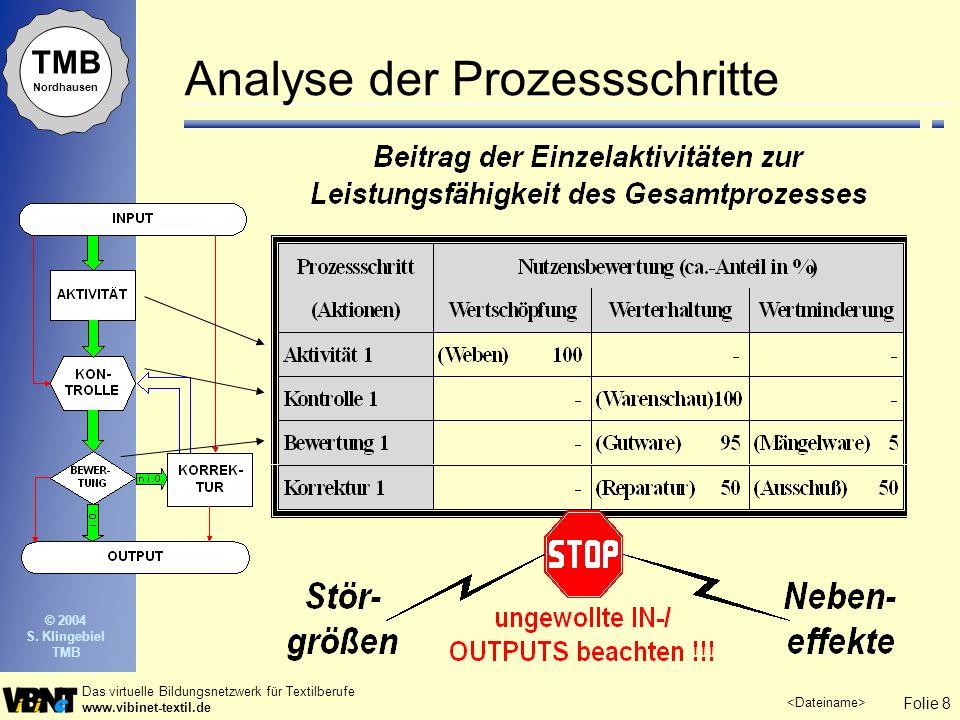 Analyse der Prozessschritte