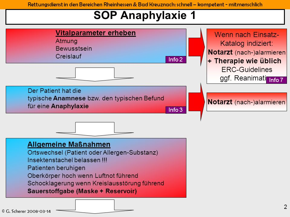 SOP Anaphylaxie 1 Vitalparameter erheben. Atmung. Bewusstsein. Creislauf.