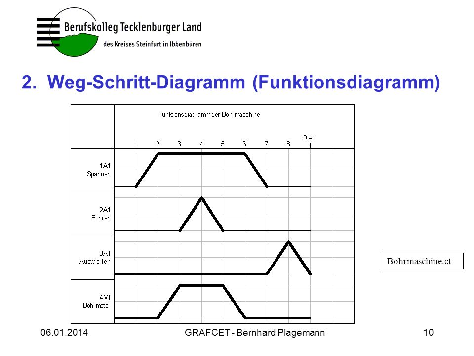 Charmant Muskelzelle Diagramm Gekennzeichnet Galerie - Anatomie ...