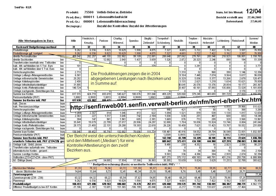 Die Produktmengen zeigen die in 2004 abgegebenen Leistungen nach Bezirken und in Summe auf.
