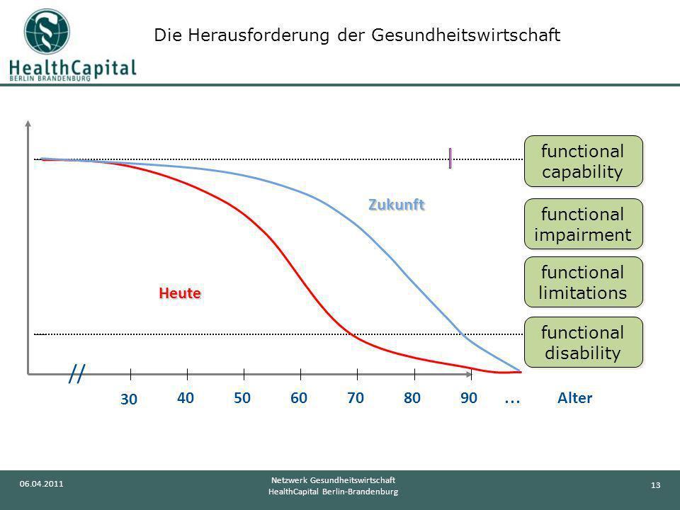 // ... Die Herausforderung der Gesundheitswirtschaft 90 40 50 60 70 80