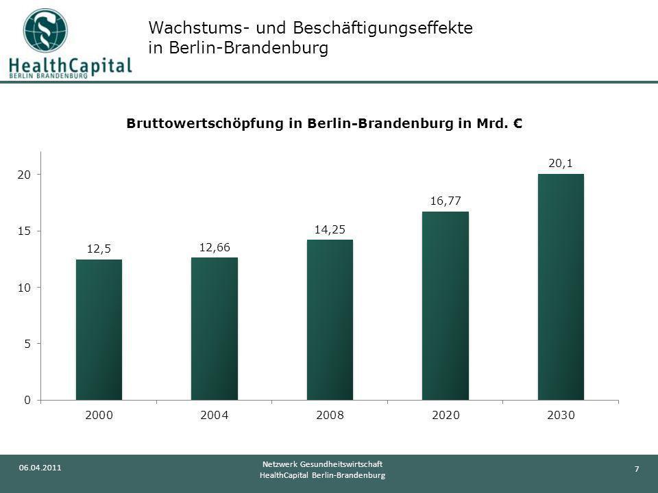 Wachstums- und Beschäftigungseffekte in Berlin-Brandenburg