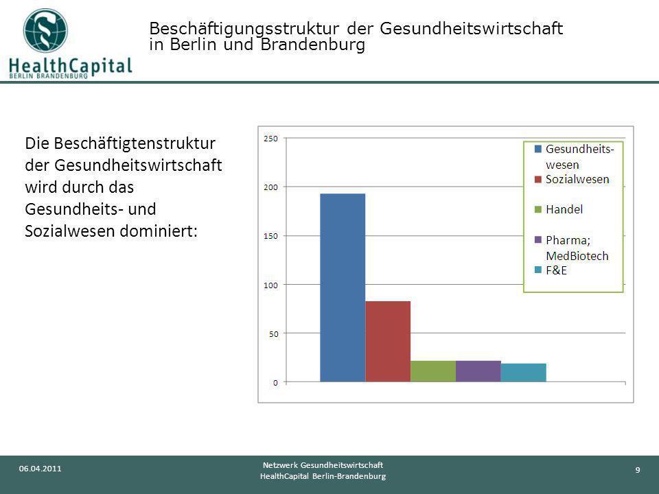 Beschäftigungsstruktur der Gesundheitswirtschaft in Berlin und Brandenburg