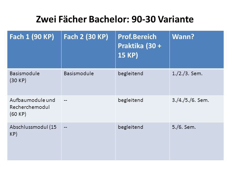 Zwei Fächer Bachelor: 90-30 Variante