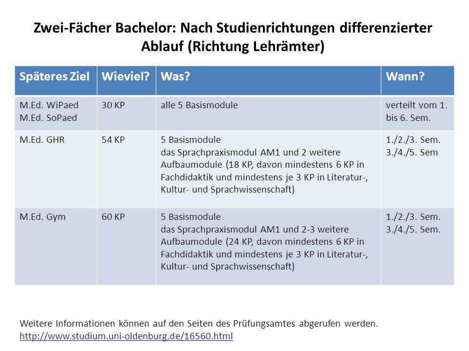 Zwei-Fächer Bachelor: Nach Studienrichtungen differenzierter Ablauf (Richtung Lehrämter)