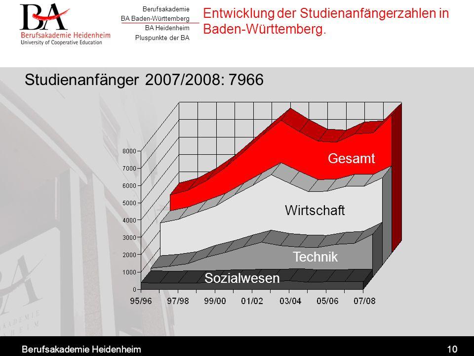 Entwicklung der Studienanfängerzahlen in Baden-Württemberg.