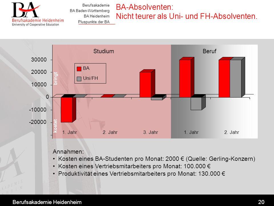 BA-Absolventen: Nicht teurer als Uni- und FH-Absolventen.