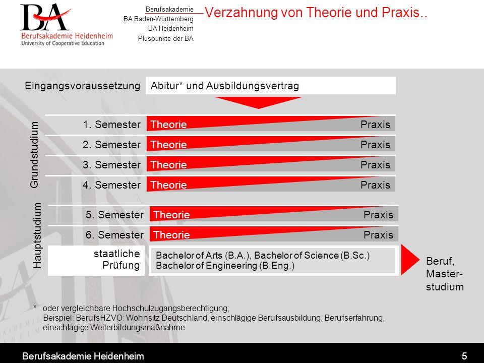 Verzahnung von Theorie und Praxis..