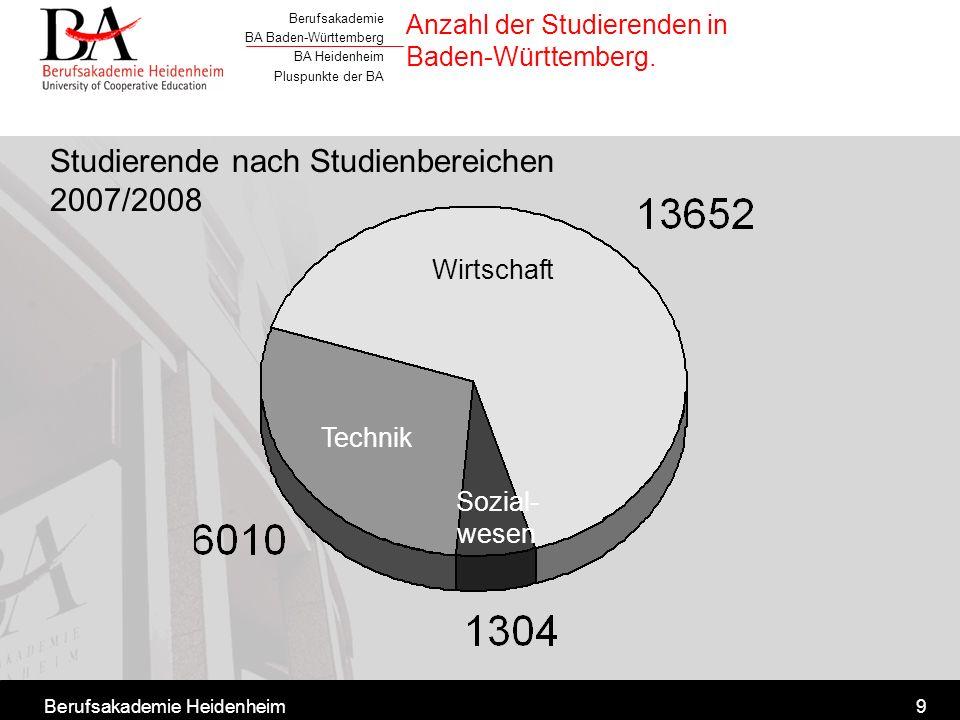 Anzahl der Studierenden in Baden-Württemberg.