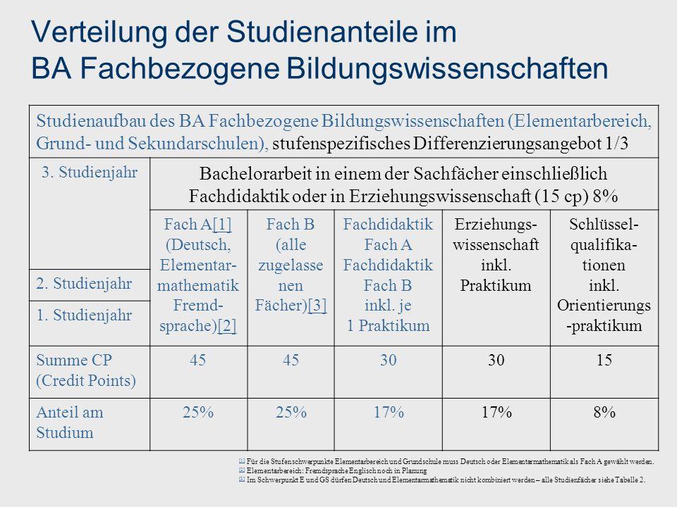 Verteilung der Studienanteile im BA Fachbezogene Bildungswissenschaften