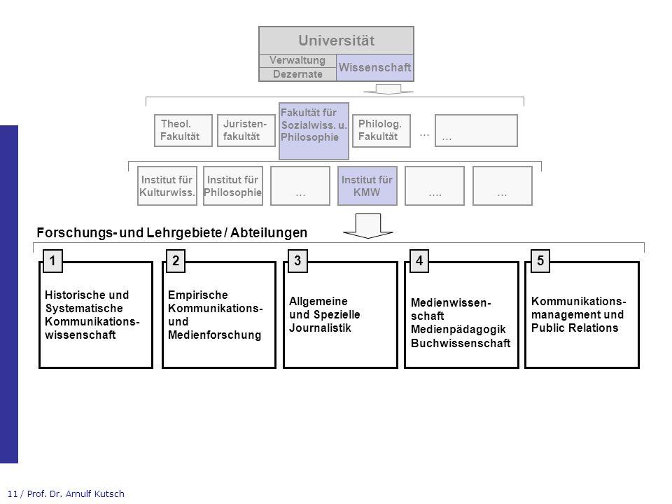 Universität Forschungs- und Lehrgebiete / Abteilungen 1 2 3 4 5