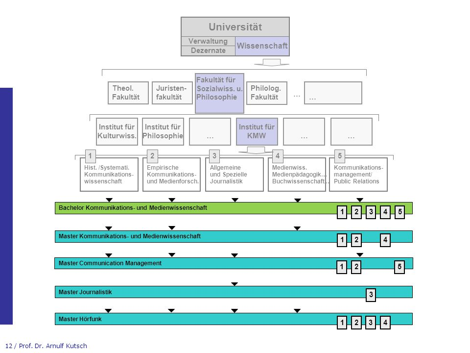 Universität Wissenschaft Verwaltung Dezernate