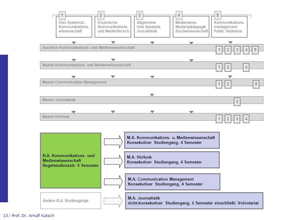 1 2. 3. 4. 5. Hist./Systemat . Kommunikations- wissenschaft. Empirische. Kommunikations- und Medienforsch.
