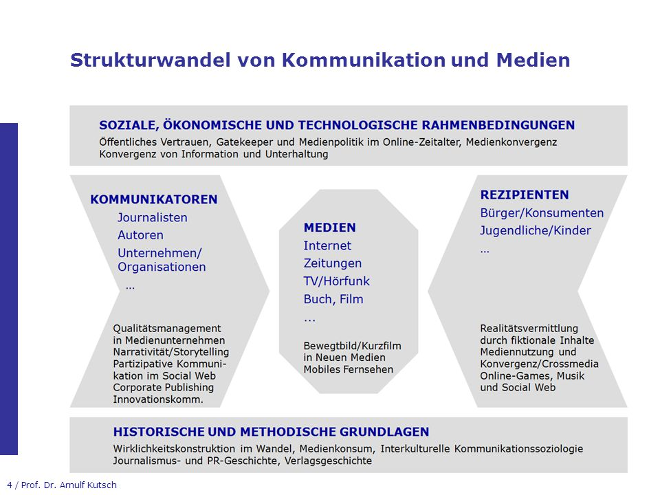 Strukturwandel von Kommunikation und Medien