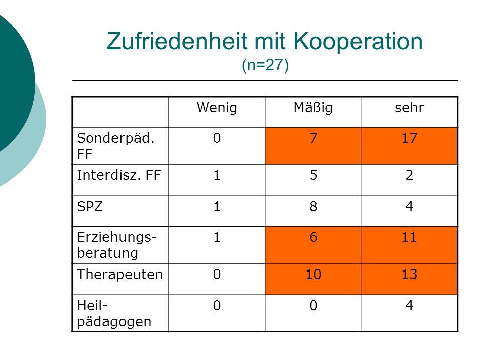 Zufriedenheit mit Kooperation (n=27)