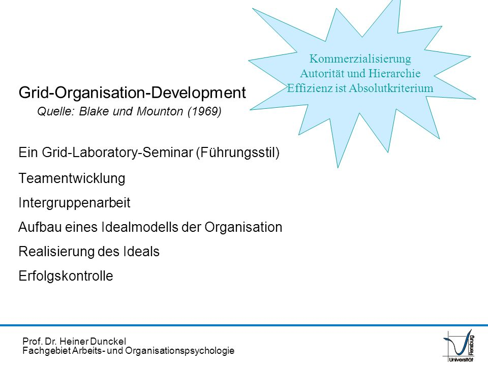 Grid-Organisation-Development Quelle: Blake und Mounton (1969)