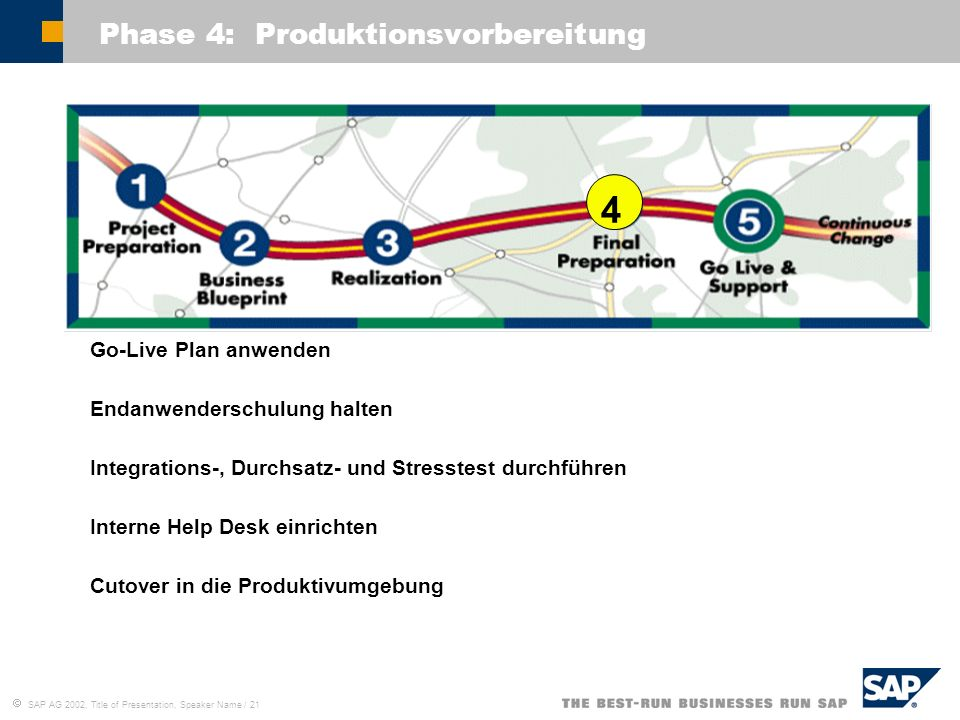 Phase 4: Produktionsvorbereitung
