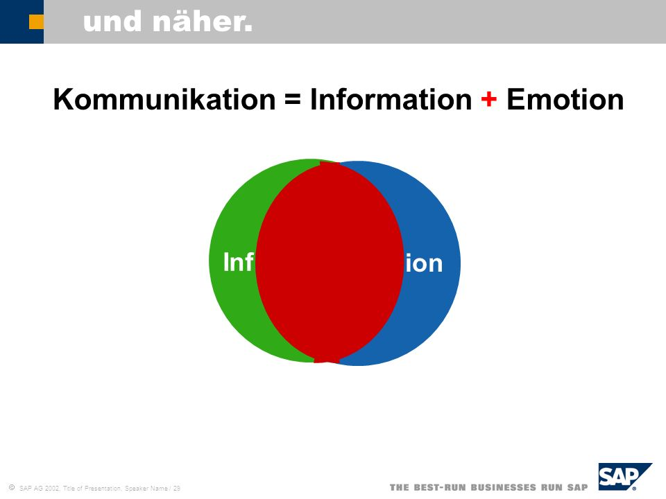 Kommunikation = Information + Emotion