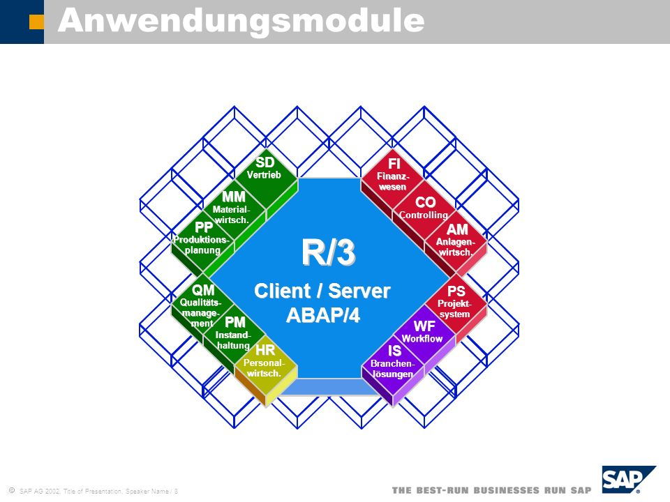 R/3 Anwendungsmodule Client / Server ABAP/4 SD FI MM CO PP AM QM PS PM