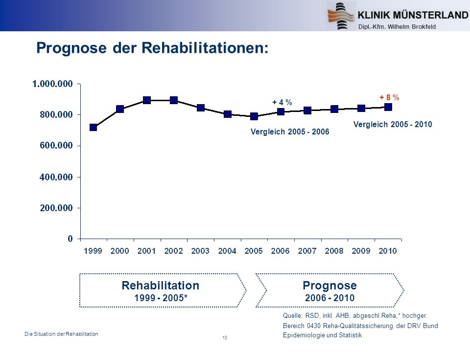 Prognose der Rehabilitationen: