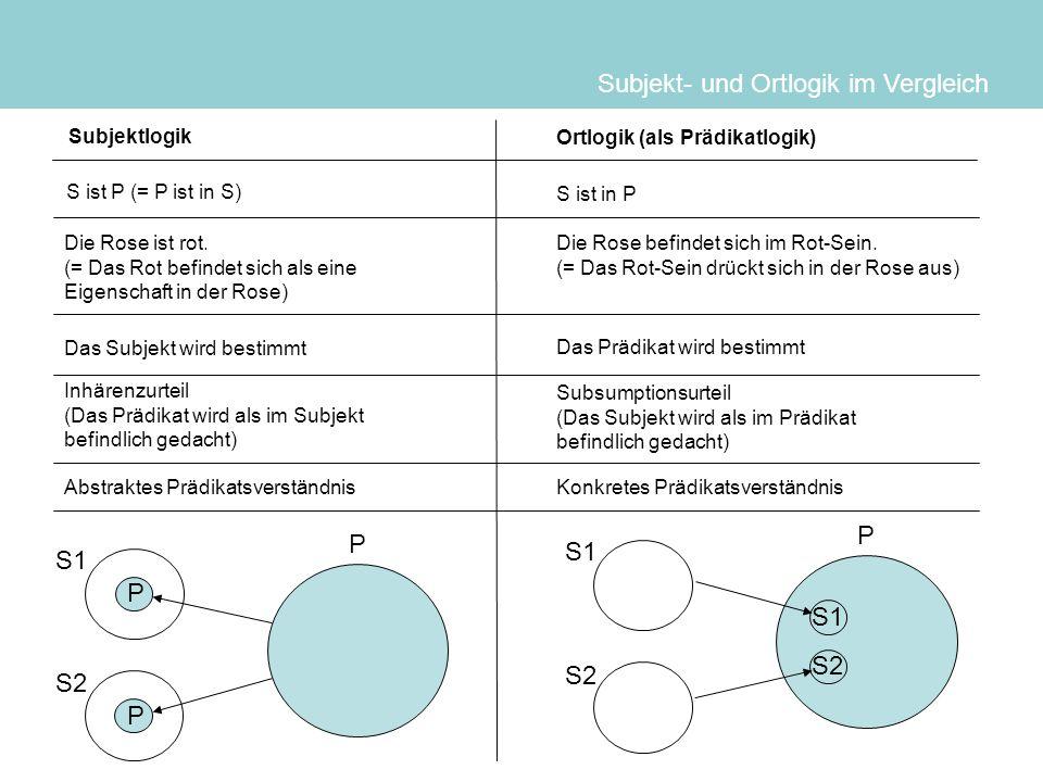 Subjekt- und Ortlogik im Vergleich