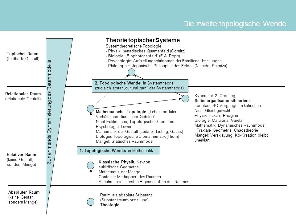 Die zweite topologische Wende