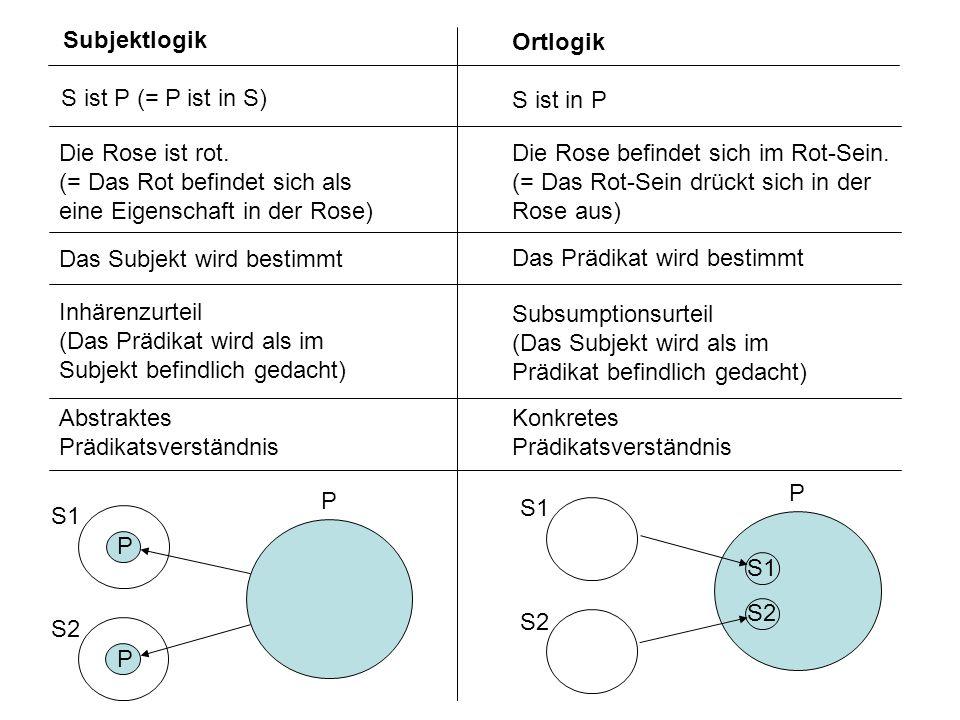 Subjektlogik Ortlogik. S ist P (= P ist in S) S ist in P. Die Rose ist rot. (= Das Rot befindet sich als eine Eigenschaft in der Rose)