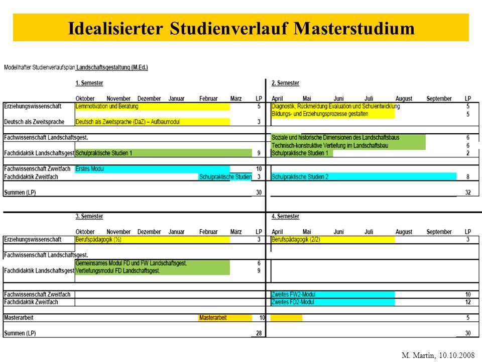 Idealisierter Studienverlauf Masterstudium