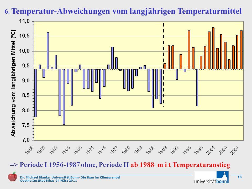 6. Temperatur-Abweichungen vom langjährigen Temperaturmittel