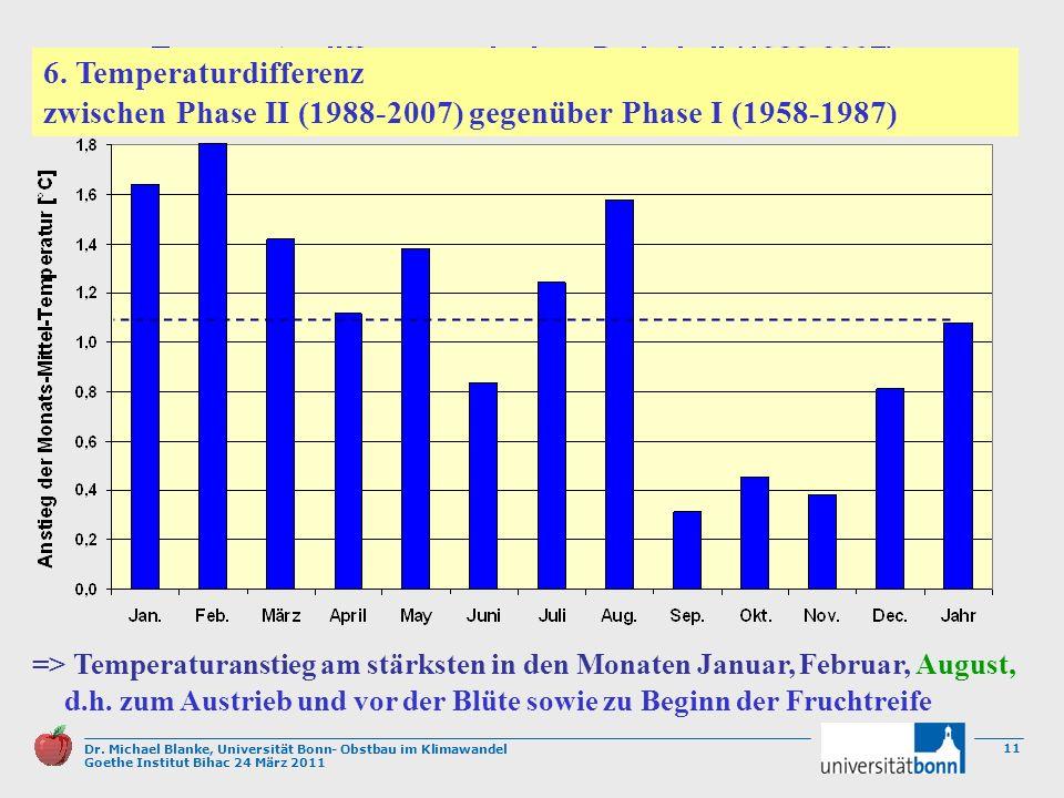 6. Temperaturdifferenz zwischen Phase II (1988-2007) gegenüber Phase I (1958-1987)