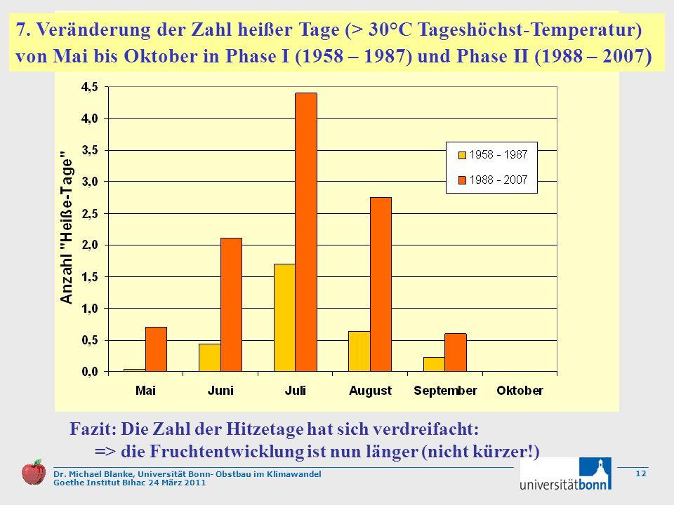 7. Veränderung der Zahl heißer Tage (> 30°C Tageshöchst-Temperatur) von Mai bis Oktober in Phase I (1958 – 1987) und Phase II (1988 – 2007)