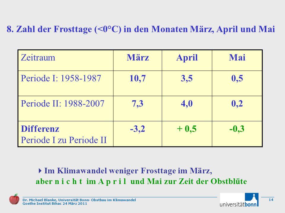 8. Zahl der Frosttage (<0°C) in den Monaten März, April und Mai