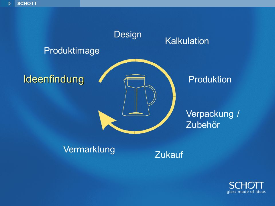 Ideenfindung Design Kalkulation Produktimage Produktion Verpackung /