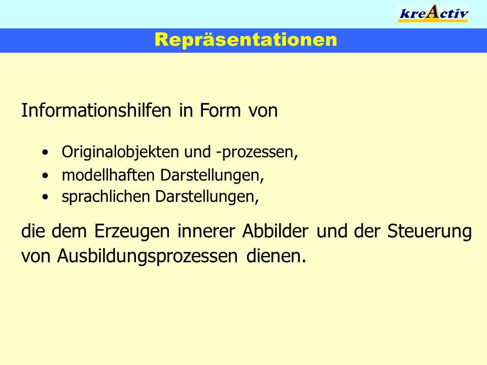 Repräsentationen Informationshilfen in Form von. • Originalobjekten und -prozessen, • modellhaften Darstellungen, • sprachlichen Darstellungen,