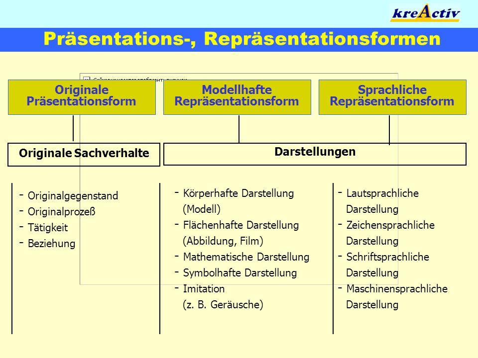 Präsentations-, Repräsentationsformen