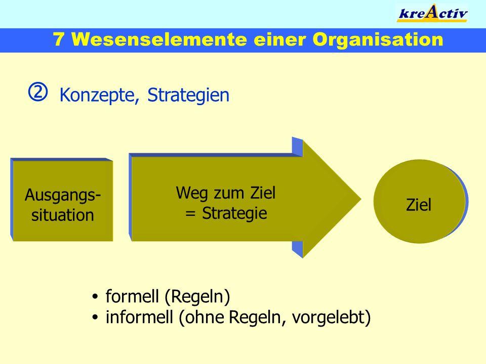 7 Wesenselemente einer Organisation