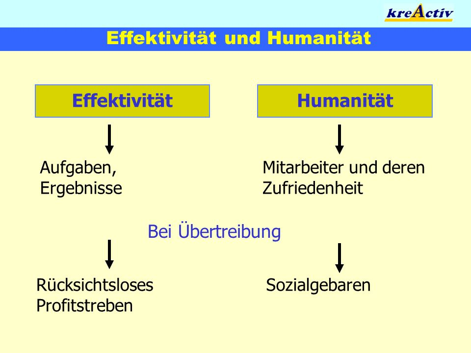 Effektivität und Humanität
