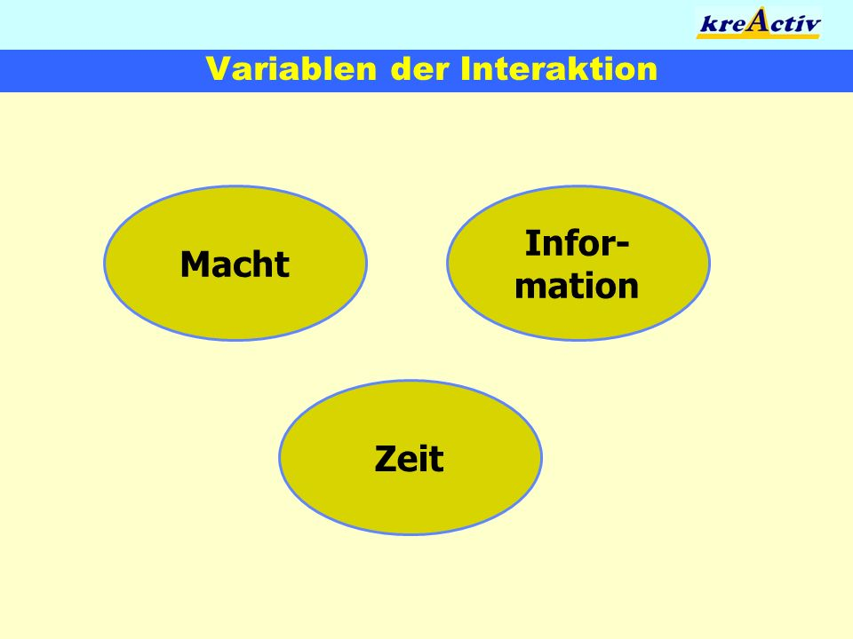 Variablen der Interaktion