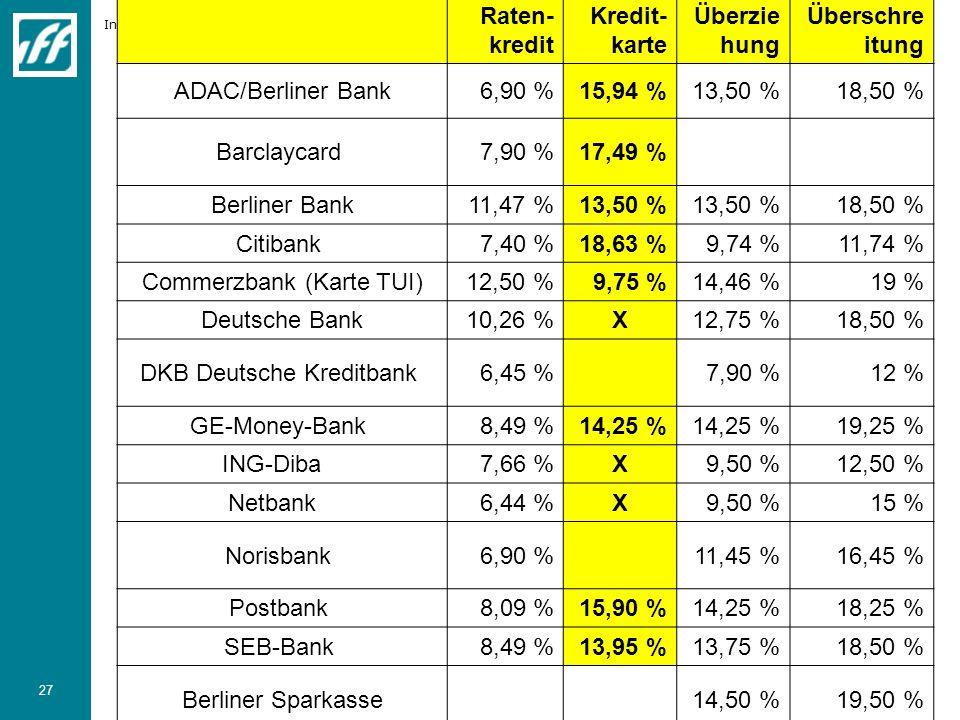 Commerzbank (Karte TUI) 12,50 % 9,75 % 14,46 % 19 % Deutsche Bank